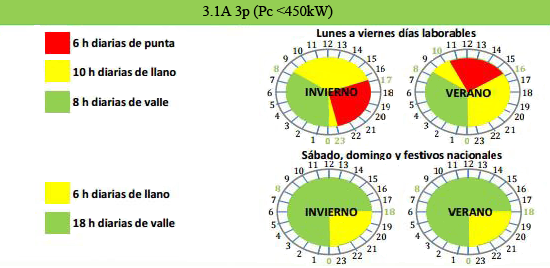 Horario tarifa eléctrica de acceso 3.1A, 3 periodos
